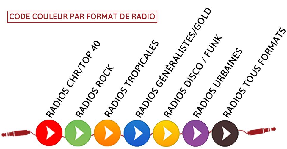 Code Couleur Formats de Radios